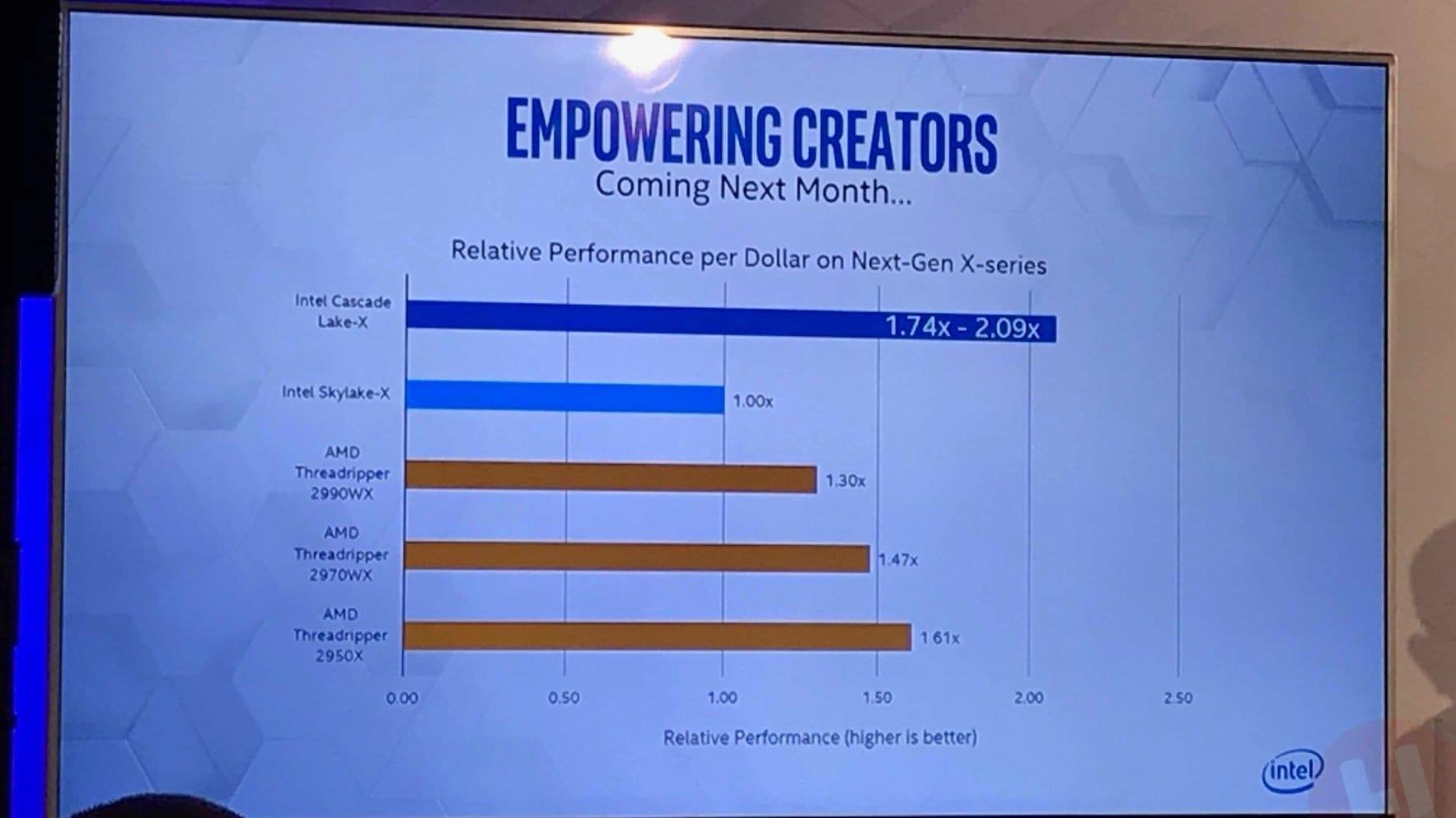 Intel: Cascade Lake-X предложит больше производительности на доллар чем Skylake-X